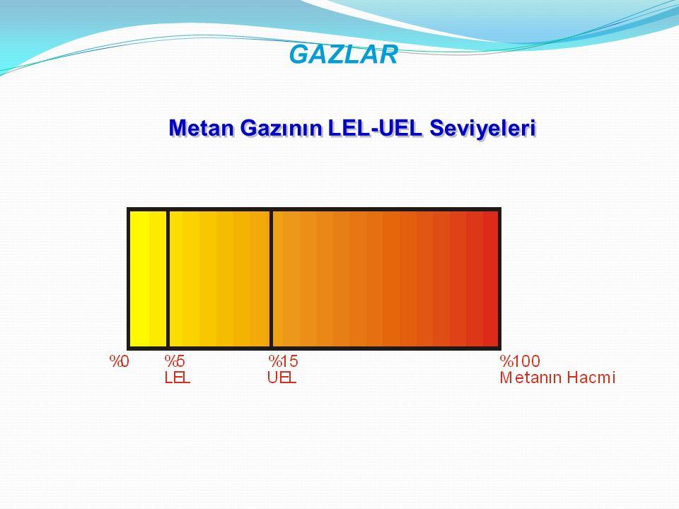 Metan Gazının LEL-UEL Seviyeleri GAZLAR