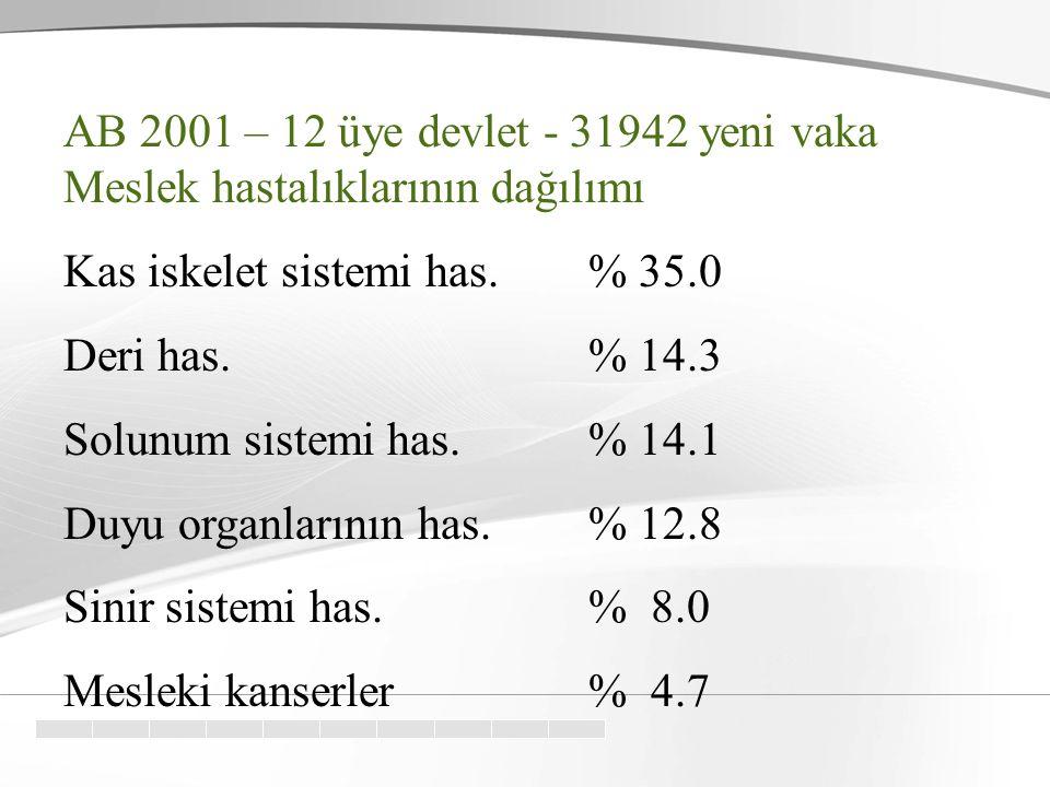 AB 2001 – 12 üye devlet - 31942 yeni vaka Meslek hastalıklarının dağılımı Kas iskelet sistemi has.% 35.0 Deri has.% 14.3 Solunum sistemi has. % 14.1 D