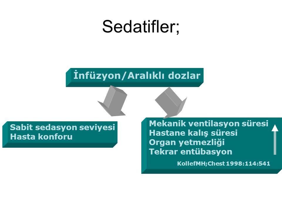 Sedatifler; İnfüzyon/Aralıklı dozlar Mekanik ventilasyon süresi Hastane kalış süresi Organ yetmezliği Tekrar entübasyon KollefMH;Chest 1998:114:541 Sa