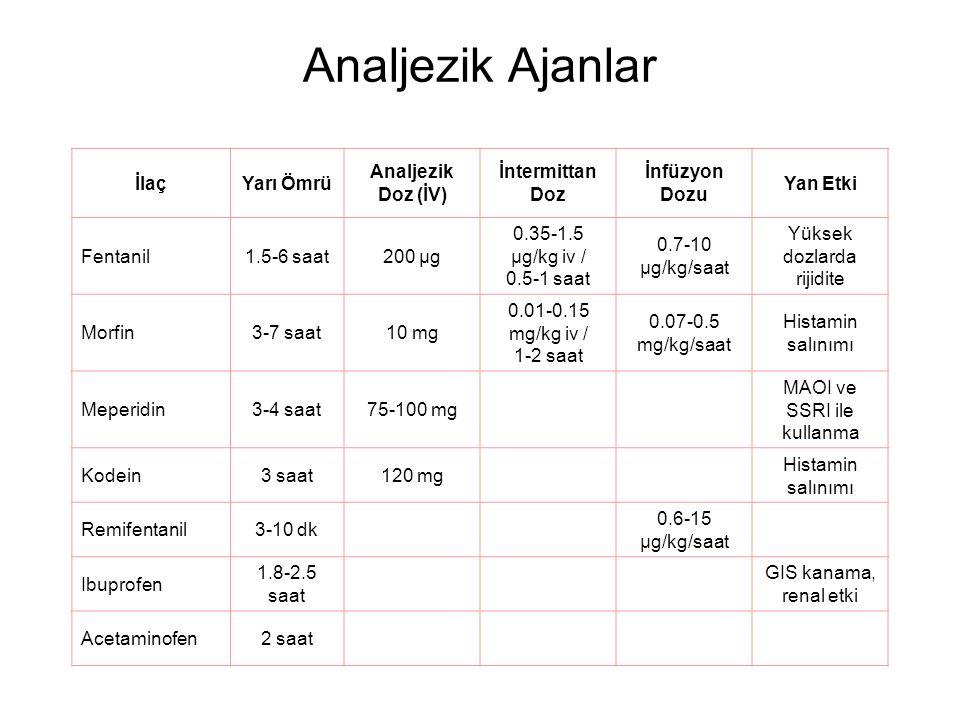 Analjezik Ajanlar İlaçYarı Ömrü Analjezik Doz (İV) İntermittan Doz İnfüzyon Dozu Yan Etki Fentanil1.5-6 saat200 μg 0.35-1.5 μg/kg iv / 0.5-1 saat 0.7-10 μg/kg/saat Yüksek dozlarda rijidite Morfin3-7 saat10 mg 0.01-0.15 mg/kg iv / 1-2 saat 0.07-0.5 mg/kg/saat Histamin salınımı Meperidin3-4 saat75-100 mg MAOI ve SSRI ile kullanma Kodein3 saat120 mg Histamin salınımı Remifentanil3-10 dk 0.6-15 μg/kg/saat Ibuprofen 1.8-2.5 saat GIS kanama, renal etki Acetaminofen2 saat
