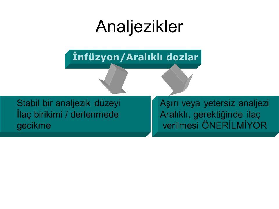 Analjezikler İnfüzyon/Aralıklı dozlar Aşırı veya yetersiz analjezi Aralıklı, gerektiğinde ilaç verilmesi ÖNERİLMİYOR Stabil bir analjezik düzeyi İlaç birikimi / derlenmede gecikme