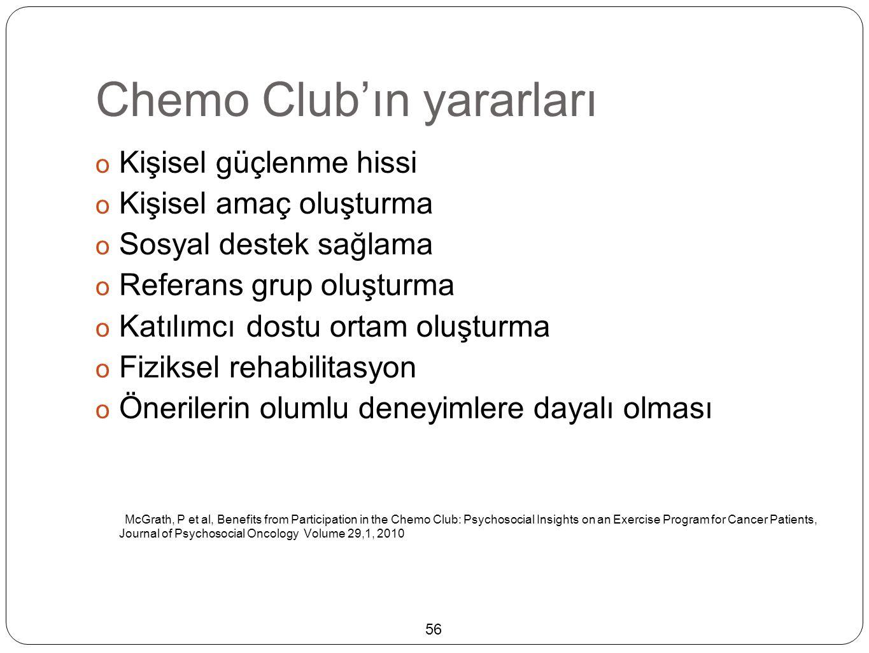 Chemo Club'ın yararları  Kişisel güçlenme hissi  Kişisel amaç oluşturma  Sosyal destek sağlama  Referans grup oluşturma  Katılımcı dostu ortam oluşturma  Fiziksel rehabilitasyon  Önerilerin olumlu deneyimlere dayalı olması McGrath, P et al, Benefits from Participation in the Chemo Club: Psychosocial Insights on an Exercise Program for Cancer Patients, Journal of Psychosocial Oncology Volume 29,1, 2010 56