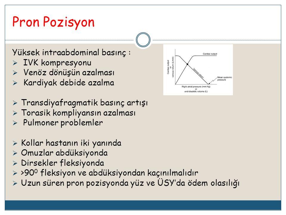 Pron Pozisyon Yüksek intraabdominal basınç :  IVK kompresyonu  Venöz dönüşün azalması  Kardiyak debide azalma  Transdiyafragmatik basınç artışı 