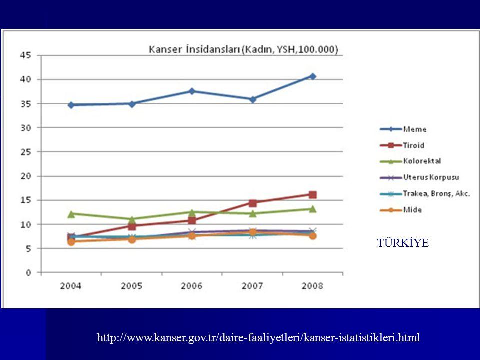 http://www.kanser.gov.tr/daire-faaliyetleri/kanser-istatistikleri.html TÜRKİYE