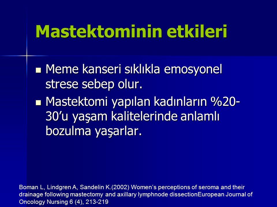 Mastektominin etkileri Mastektomi uygulanan kadınlar konservatif meme tedavisi uygulananlara göre beden imajlarının daha bozuk olduğu ve mastektomili kadınların giyimde/giysi seçiminde daha çok zorlandıkları belirlenmiştir.
