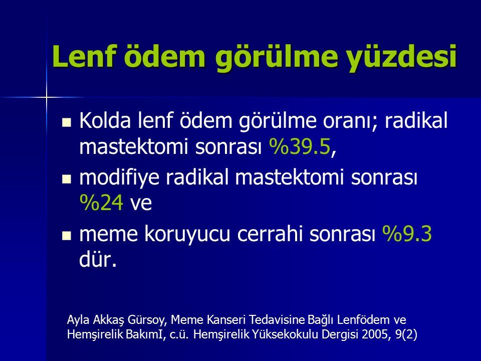 Lenf ödem görülme yüzdesi Kolda lenf ödem görülme oranı; radikal mastektomi sonrası %39.5, modifiye radikal mastektomi sonrası %24 ve meme koruyucu ce