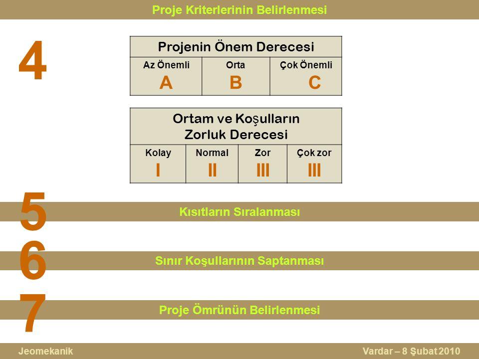 Proje Kriterlerinin Belirlenmesi 4 Projenin Önem Derecesi Az Önemli A Orta B Çok Önemli C Ortam ve Ko ş ulların Zorluk Derecesi Kolay I Normal II Zor III Çok zor III Kısıtların Sıralanması Sınır Koşullarının Saptanması 5 6 Proje Ömrünün Belirlenmesi 7 Jeomekanik Vardar – 8 Şubat 2010