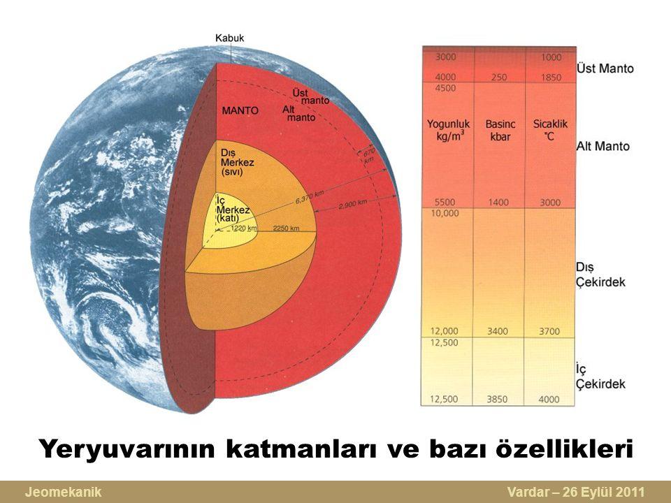 Yeryuvarının katmanları ve bazı özellikleri Jeomekanik Vardar – 26 Eylül 2011