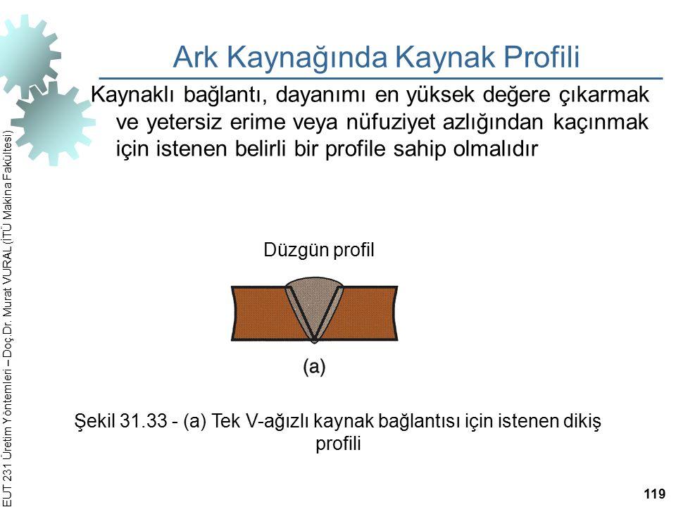 EUT 231 Üretim Yöntemleri – Doç.Dr. Murat VURAL (İTÜ Makina Fakültesi) Ark Kaynağında Kaynak Profili Kaynaklı bağlantı, dayanımı en yüksek değere çıka