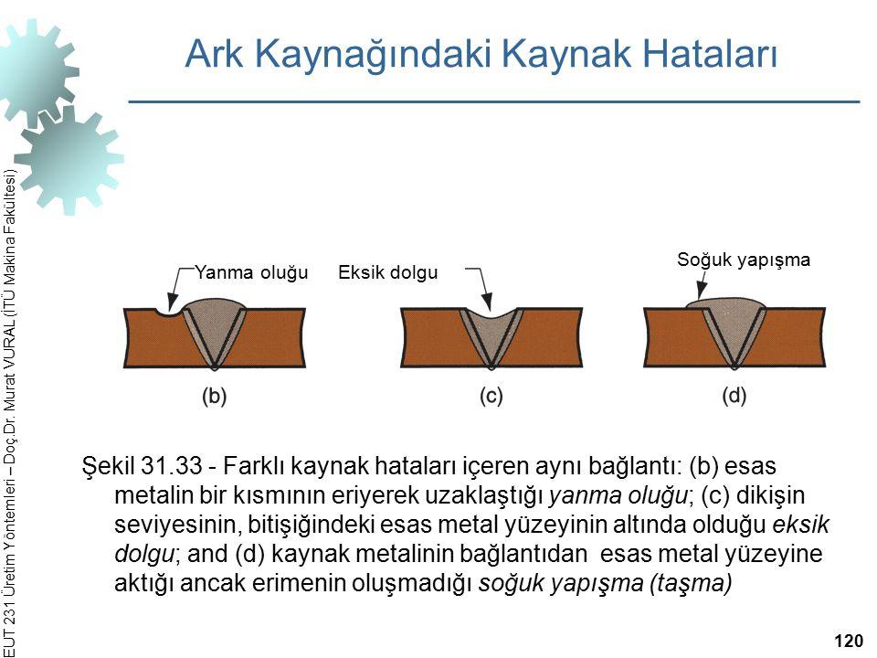 EUT 231 Üretim Yöntemleri – Doç.Dr. Murat VURAL (İTÜ Makina Fakültesi) Şekil 31.33 ‑ Farklı kaynak hataları içeren aynı bağlantı: (b) esas metalin bir