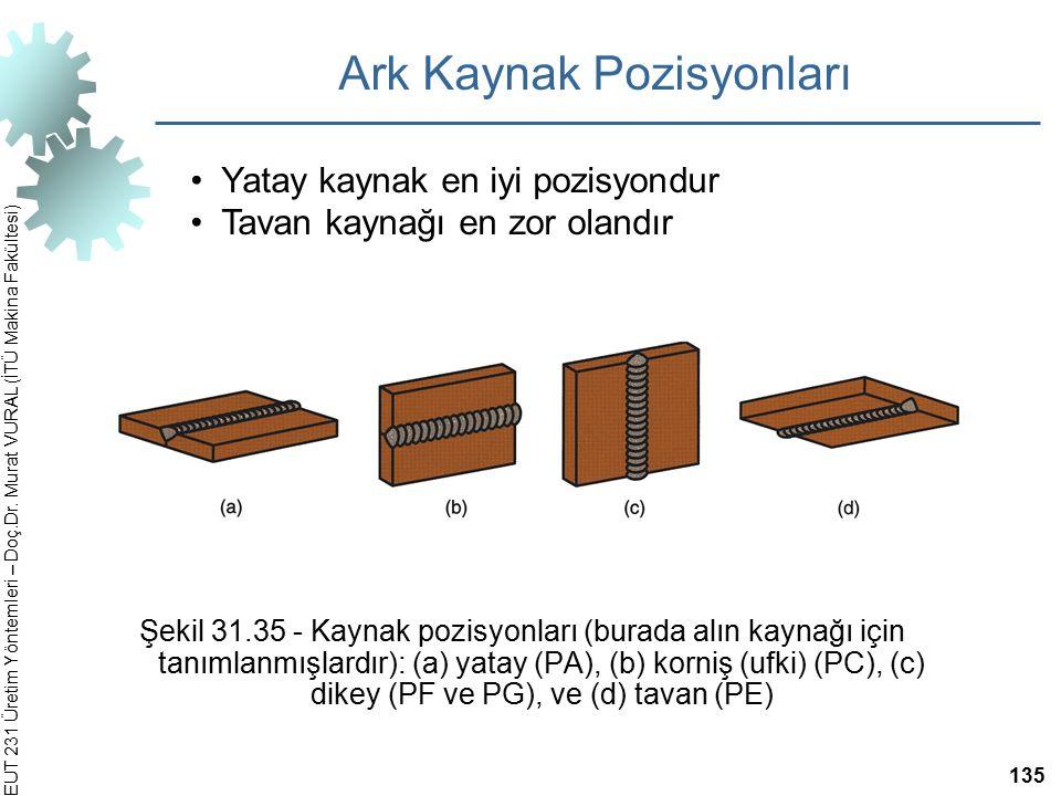 EUT 231 Üretim Yöntemleri – Doç.Dr. Murat VURAL (İTÜ Makina Fakültesi) Şekil 31.35 ‑ Kaynak pozisyonları (burada alın kaynağı için tanımlanmışlardır):