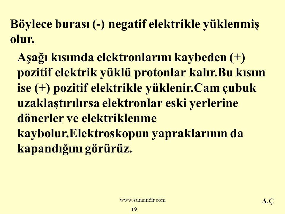 NEGATİF ELEKTRİKLE YÜKLÜ BİR CİSMİN ELEKTROSKOPU ETKİYLE ELEKTRİKLEMESİ Sürtmeyle (+) pozitif elektrik yüklenen bir cam çubuğu yüksüz bir elektroskopa dokundurmadan yaklaştıralım.Elektroskopun yaprakları açılır.Yüksüz olan elektroskopta eşit sayıda (-) ve (+) elektrik yükleri her tarafta eşit olarak bulunur.Elektroskopun uç kısmına (+)pozitif elektrikle yüklü cam yaklaştırılırsa (-) elektrikle yüklü olan elektronları yukarı doğru çeker.