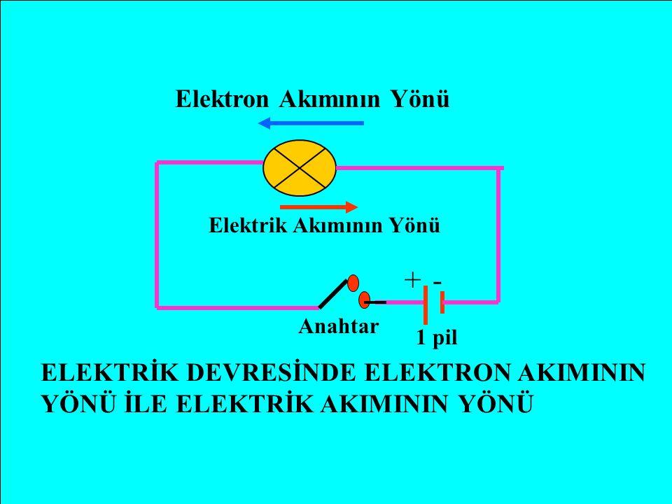 DENEYİN SONUCU Elektrik devresindeki ampulün yanması,devreden elektrik akımının geçtiğini gösterir.İletken içindeki elektronların düzenli ve devamlı akışına ELEKTRİK AKIMI denir.Bir devredeki pil,akan elektronların kaynağıdır.Bir elektrik devresinde elektronlar (-) kutuptan,(+) kutba doğru hareket ederler.Ancak elektrik akımının yönü,elektronların hareket yönünün tersi olarak kabul edilmiştir.