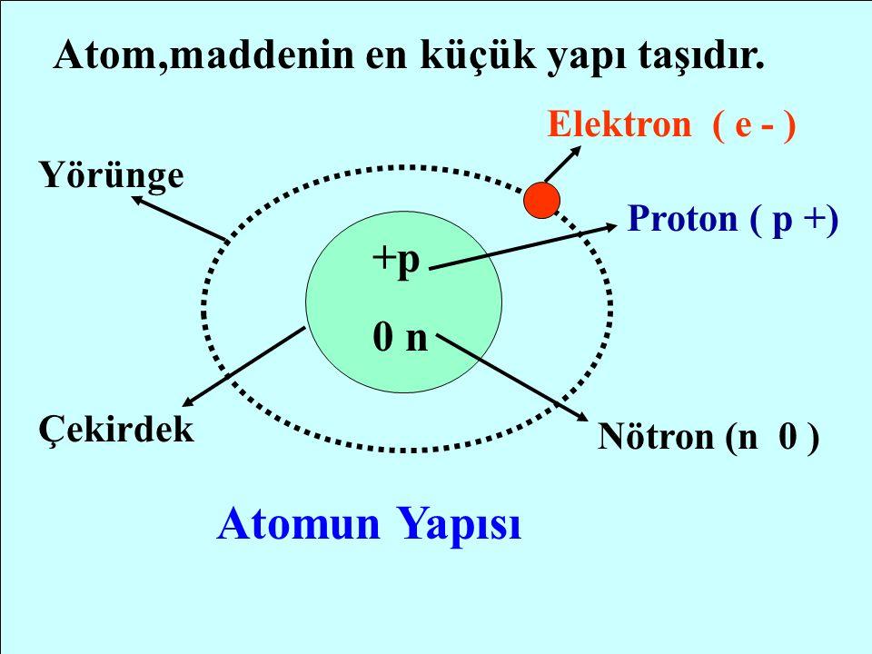 www.sunuindir.com ELEKTRİK AKIMI Elektrik akımını daha iyi kavrayabilmemiz için maddenin yapısını bilmemiz gerekir.