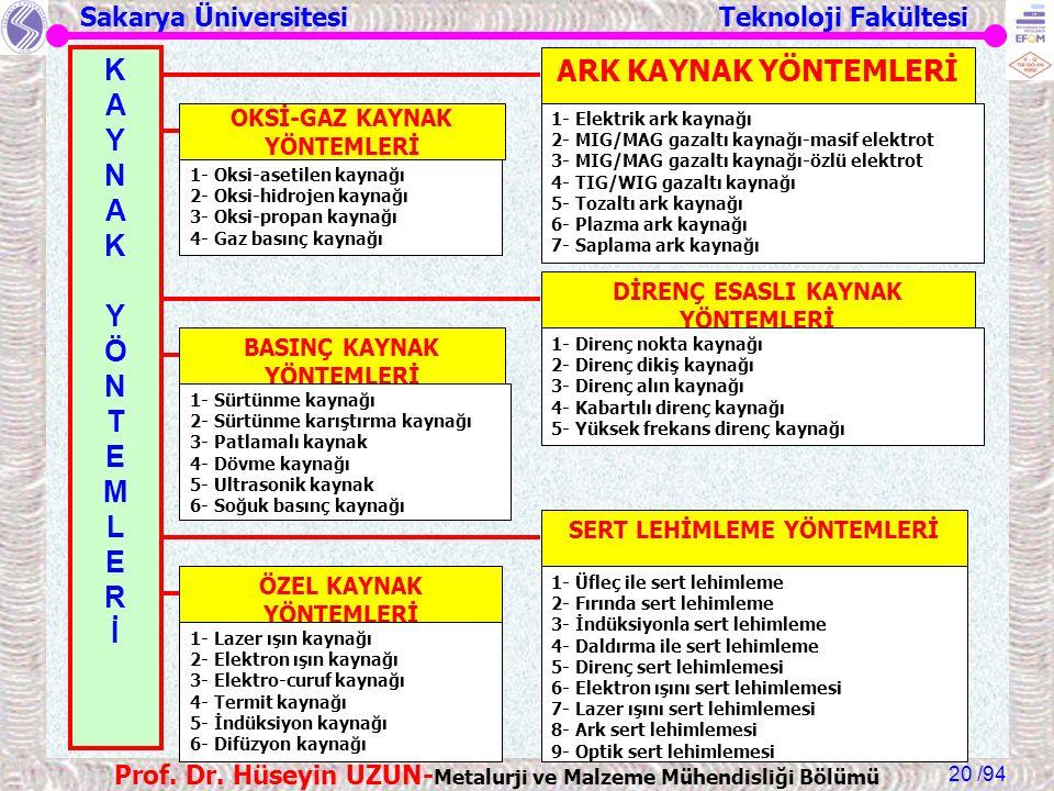Sakarya Üniversitesi Teknoloji Fakültesi /94 Prof. Dr. Hüseyin UZUN- Metalurji ve Malzeme Mühendisliği Bölümü 20 KAYNAK YÖNTEMLERİKAYNAK YÖNTEMLERİ OK