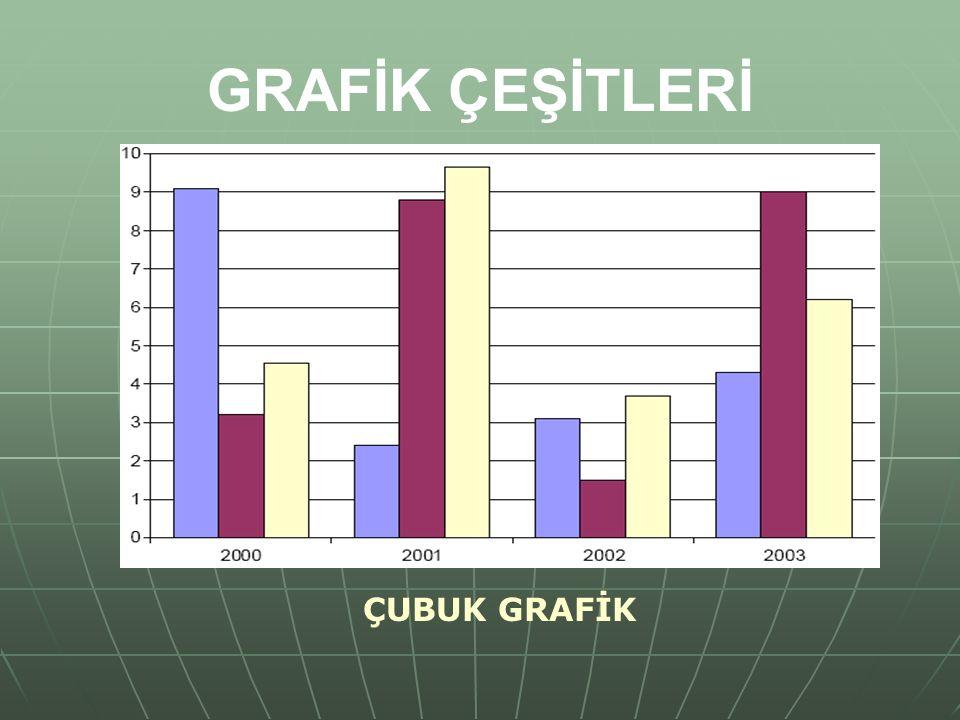 GRAFİK ÇEŞİTLERİ ÇUBUK GRAFİK