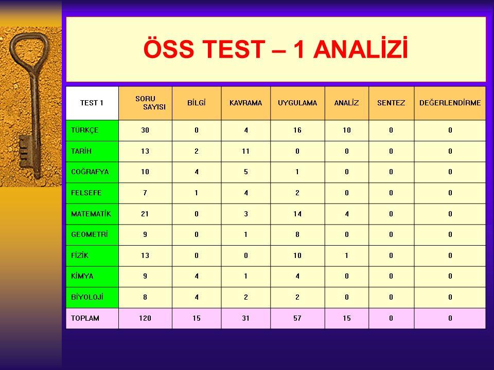ÖSS TEST – 1 ANALİZİ TEST 1 SORU SAYISI BİLGİKAVRAMAUYGULAMAANALİZSENTEZDEĞERLENDİRME TÜRKÇE3004161000 TARİH132110000 COĞRAFYA10451000 FELSEFE7142000