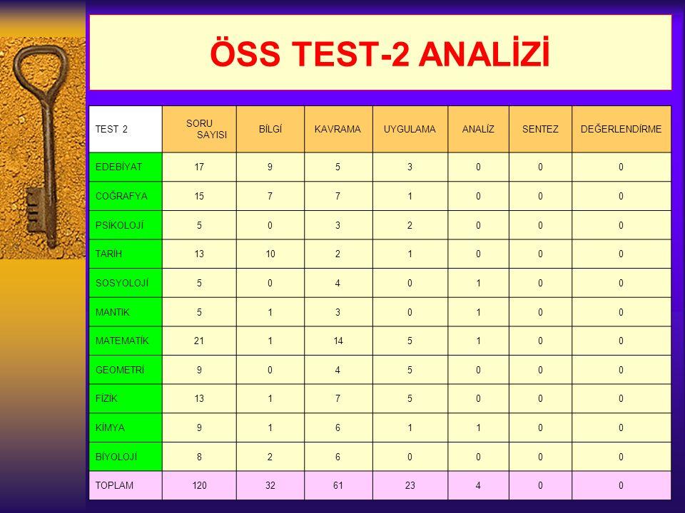 ÖSS TEST-2 ANALİZİ TEST 2 SORU SAYISI BİLGİKAVRAMAUYGULAMAANALİZSENTEZDEĞERLENDİRME EDEBİYAT17953000 COĞRAFYA15771000 PSİKOLOJİ5032000 TARİH131021000