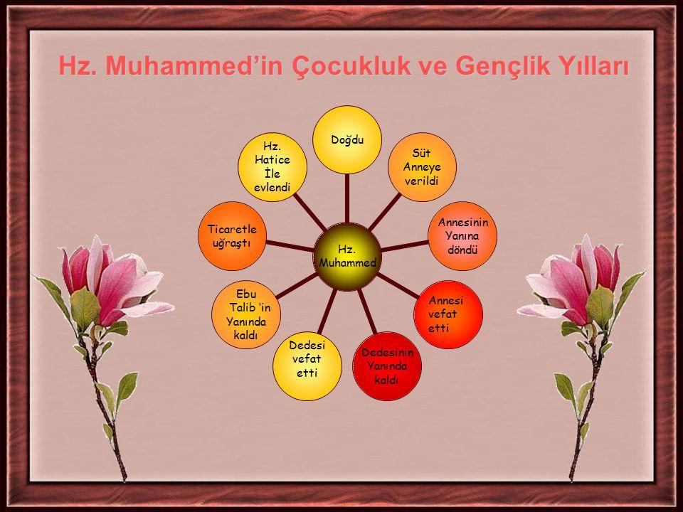 Annesi vefat etti Hz. Muhammed'in Çocukluk ve Gençlik Yılları