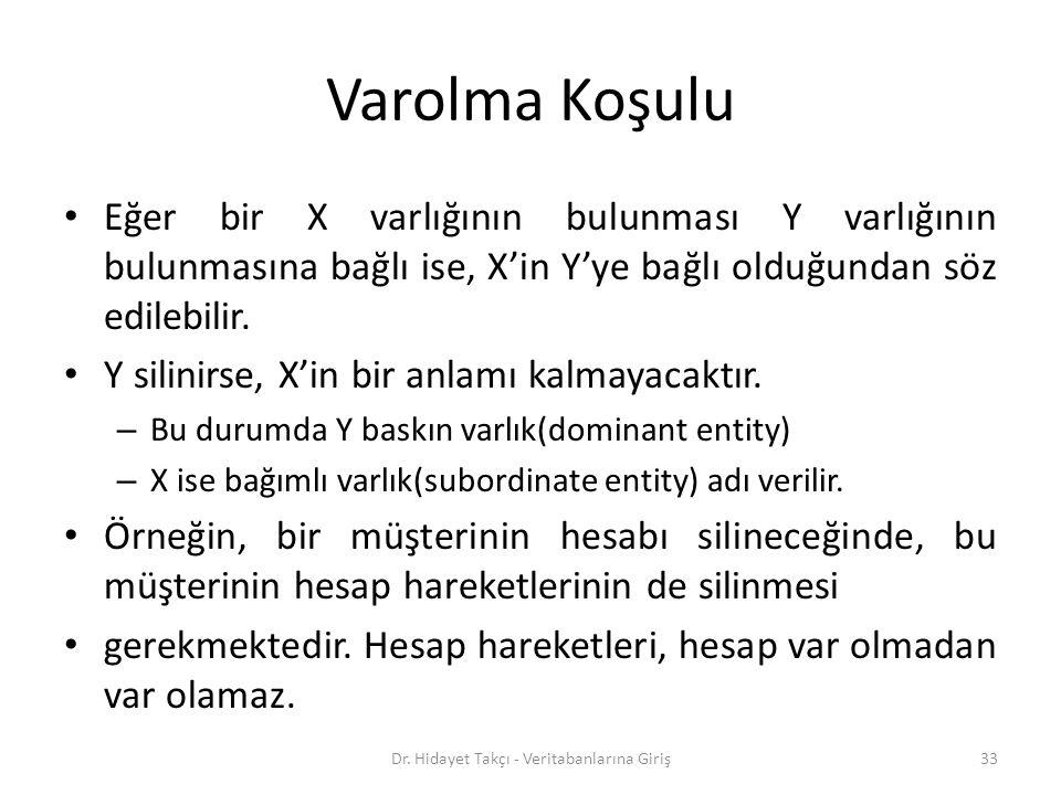 Varolma Koşulu Eğer bir X varlığının bulunması Y varlığının bulunmasına bağlı ise, X'in Y'ye bağlı olduğundan söz edilebilir.
