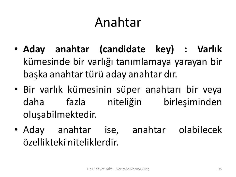 Anahtar Aday anahtar (candidate key) : Varlık kümesinde bir varlığı tanımlamaya yarayan bir başka anahtar türü aday anahtar dır. Bir varlık kümesinin