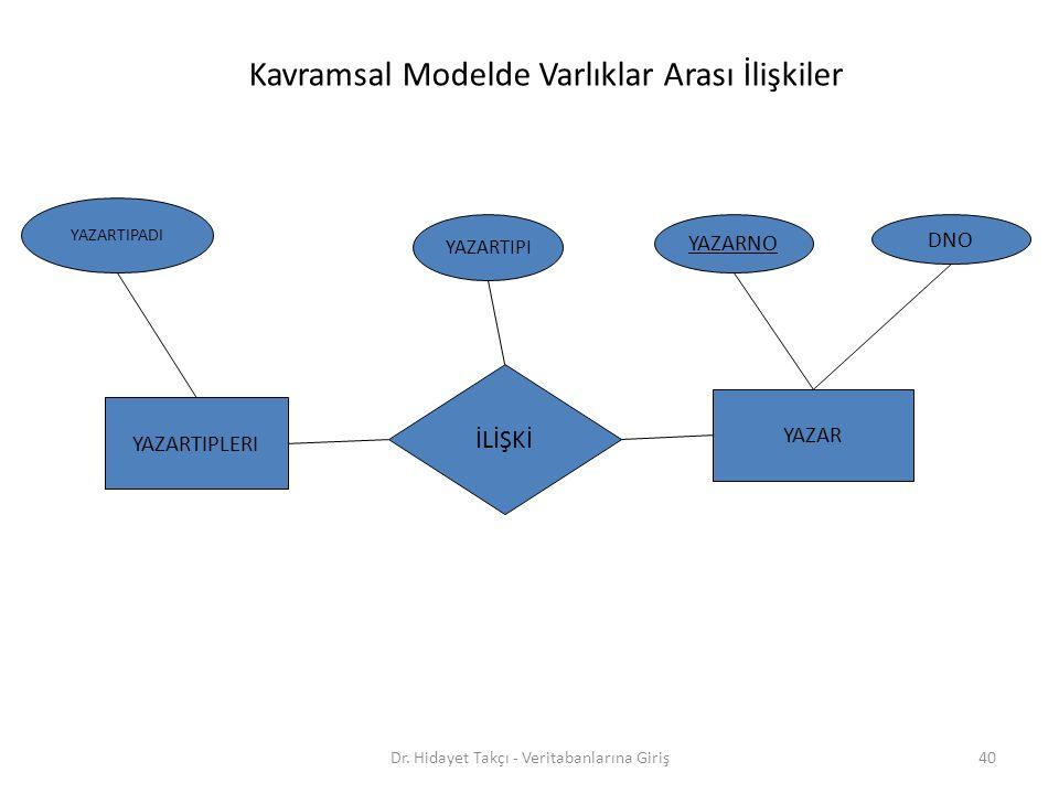 40 İLİŞKİ YAZARTIPADI YAZARTIPLERI YAZAR DNO YAZARNO YAZARTIPI Kavramsal Modelde Varlıklar Arası İlişkiler Dr.