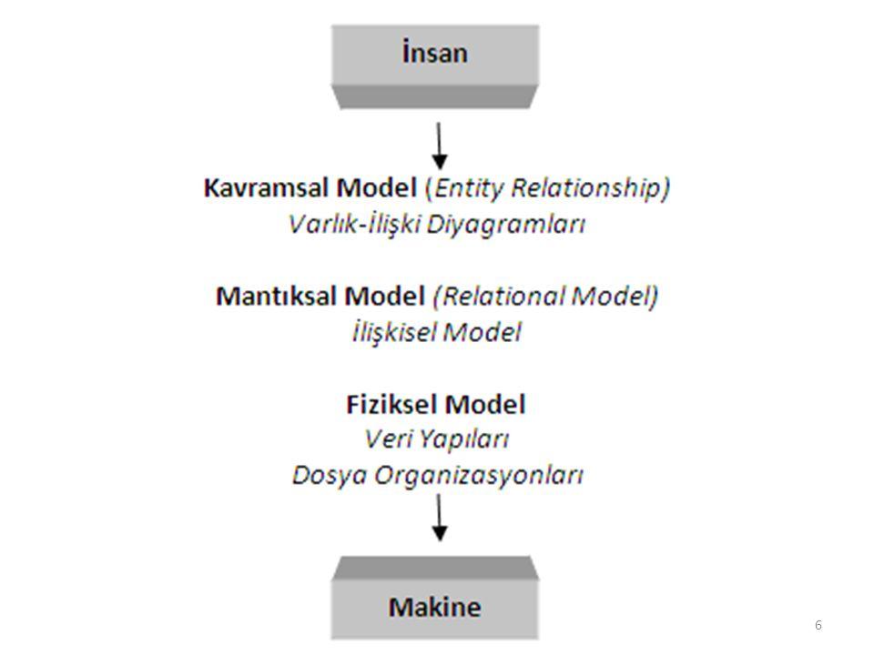 İlişkisel Cebir İlişkisel Cebir, ilişkisel veri modelindeki bazı operasyonların matematiksel olarak anlatılması için kullanılır.