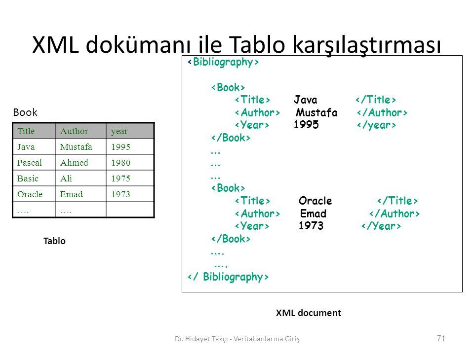 XML dokümanı ile Tablo karşılaştırması Java Mustafa 1995 … Oracle Emad 1973 ….