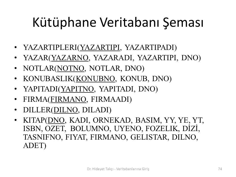 74 Kütüphane Veritabanı Şeması YAZARTIPLERI(YAZARTIPI, YAZARTIPADI) YAZAR(YAZARNO, YAZARADI, YAZARTIPI, DNO) NOTLAR(NOTNO, NOTLAR, DNO) KONUBASLIK(KONUBNO, KONUB, DNO) YAPITADI(YAPITNO, YAPITADI, DNO) FIRMA(FIRMANO, FIRMAADI) DILLER(DILNO, DILADI) KITAP(DNO, KADI, ORNEKAD, BASIM, YY, YE, YT, ISBN, OZET, BOLUMNO, UYENO, FOZELIK, DİZİ, TASNIFNO, FIYAT, FIRMANO, GELISTAR, DILNO, ADET) Dr.