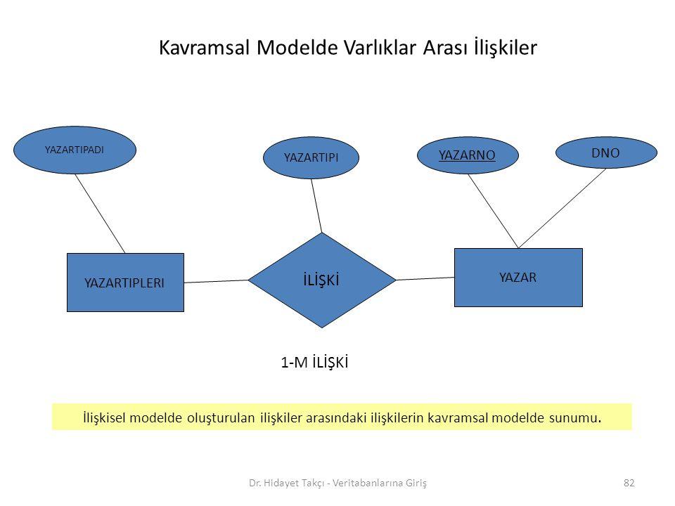 82 İLİŞKİ YAZARTIPADI YAZARTIPLERI YAZAR DNO YAZARNO YAZARTIPI 1-M İLİŞKİ Kavramsal Modelde Varlıklar Arası İlişkiler İlişkisel modelde oluşturulan ilişkiler arasındaki ilişkilerin kavramsal modelde sunumu.