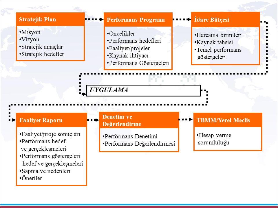 39 Performans Programı Öncelikler Performans hedefleri Faaliyet/projeler Kaynak ihtiyacı Performans Göstergeleri Stratejik Plan Misyon Vizyon Stratejik amaçlar Stratejik hedefler İdare Bütçesi Harcama birimleri Kaynak tahsisi Temel performans göstergeleri Faaliyet Raporu Faaliyet/proje sonuçları Performans hedef ve gerçekleşmeleri Performans göstergeleri hedef ve gerçekleşmeleri Sapma ve nedenleri Öneriler Denetim ve Değerlendirme Performans Denetimi Performans Değerlendirmesi UYGULAMA TBMM/Yerel Meclis Hesap verme sorumluluğu