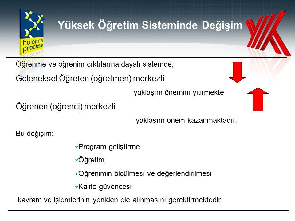 Evrensel yükseköğretim kurumu olma misyonuna uygunluğu; Türk yükseköğretim kurumu olma misyonuna uygunluğu; Kendi misyonuna uygunluğu; ÖZDEĞERLENDİRME KONULARI