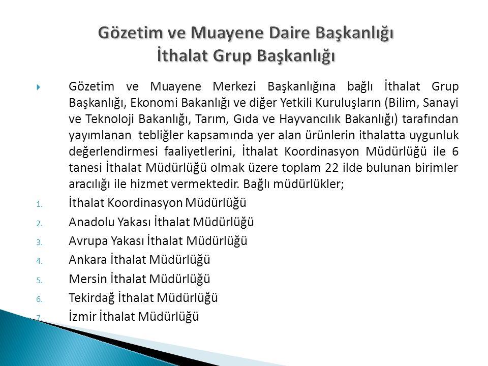  Gözetim ve Muayene Merkezi Başkanlığına bağlı İthalat Grup Başkanlığı, Ekonomi Bakanlığı ve diğer Yetkili Kuruluşların (Bilim, Sanayi ve Teknoloji B