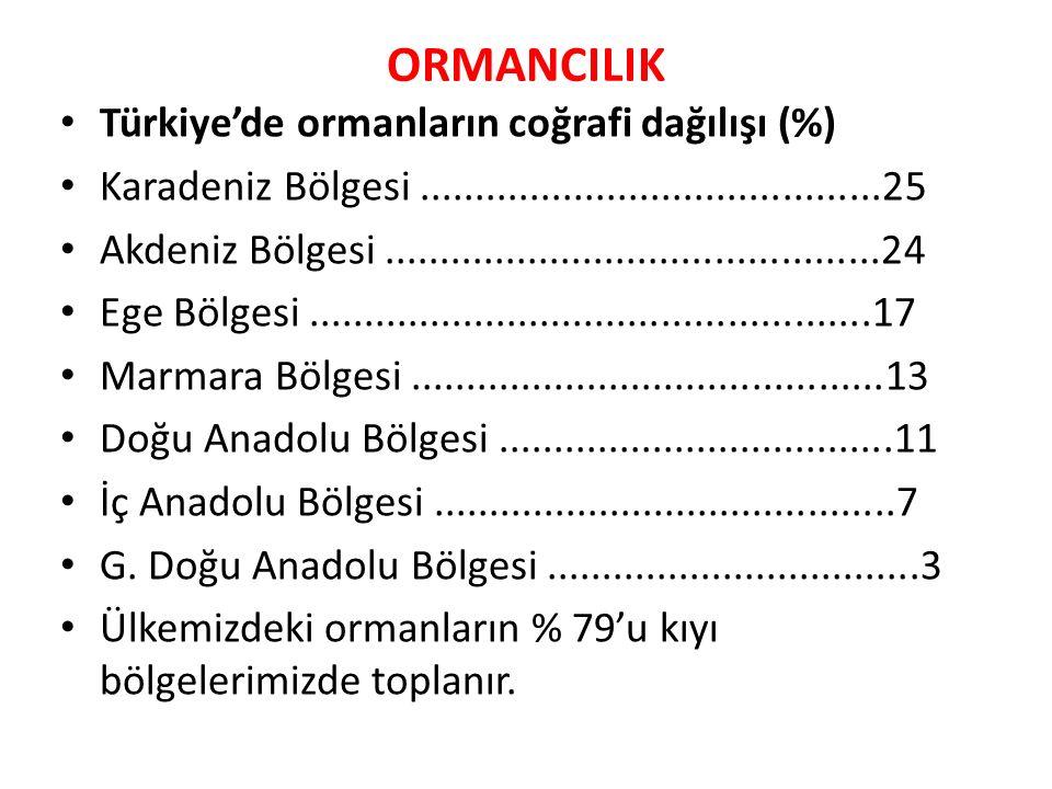 ORMANCILIK Türkiye'de ormanların coğrafi dağılışı (%) Karadeniz Bölgesi..........................................25 Akdeniz Bölgesi.............................................24 Ege Bölgesi...................................................17 Marmara Bölgesi...........................................13 Doğu Anadolu Bölgesi....................................11 İç Anadolu Bölgesi..........................................7 G.