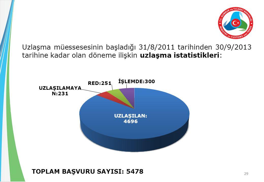 29 Uzlaşma müessesesinin başladığı 31/8/2011 tarihinden 30/9/2013 tarihine kadar olan döneme ilişkin uzlaşma istatistikleri: TOPLAM BAŞVURU SAYISI: 5478