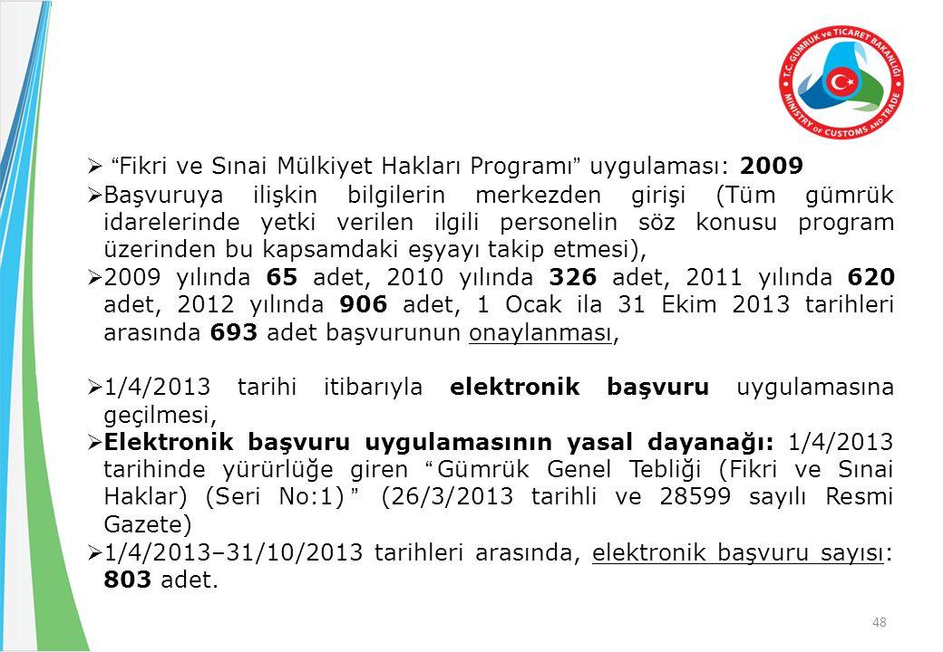  Fikri ve Sınai Mülkiyet Hakları Programı uygulaması: 2009  Başvuruya ilişkin bilgilerin merkezden girişi (Tüm gümrük idarelerinde yetki verilen ilgili personelin söz konusu program üzerinden bu kapsamdaki eşyayı takip etmesi),  2009 yılında 65 adet, 2010 yılında 326 adet, 2011 yılında 620 adet, 2012 yılında 906 adet, 1 Ocak ila 31 Ekim 2013 tarihleri arasında 693 adet başvurunun onaylanması,  1/4/2013 tarihi itibarıyla elektronik başvuru uygulamasına geçilmesi,  Elektronik başvuru uygulamasının yasal dayanağı: 1/4/2013 tarihinde yürürlüğe giren Gümrük Genel Tebliği (Fikri ve Sınai Haklar) (Seri No:1) (26/3/2013 tarihli ve 28599 sayılı Resmi Gazete)  1/4/2013–31/10/2013 tarihleri arasında, elektronik başvuru sayısı: 803 adet.
