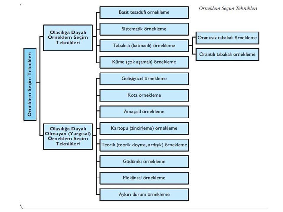 Küme (Çok Aşamalı) Örneklem Seçimi Şimdiye dek belirttiğimiz örnekleme tekniklerinin hepsinde iki sorunlu nokta, coğrafi olarak geniş bir alana yayılmış olan evrenlerde örnekleme girenlere ulaşmanın zorluğu ve örneklem çerçevesinin listelenemediği durumlarda bu tekniklerin kullanılamaz olmasıdır.