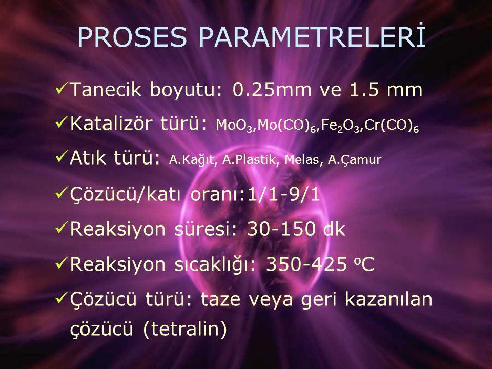 PROSES PARAMETRELERİ Tanecik boyutu: 0.25mm ve 1.5 mm Katalizör türü: MoO 3,Mo(CO) 6,Fe 2 O 3,Cr(CO) 6 Atık türü: A.Kağıt, A.Plastik, Melas, A.Çamur Çözücü/katı oranı:1/1-9/1 Reaksiyon süresi: 30-150 dk Reaksiyon sıcaklığı: 350-425 o C Çözücü türü: taze veya geri kazanılan çözücü (tetralin)