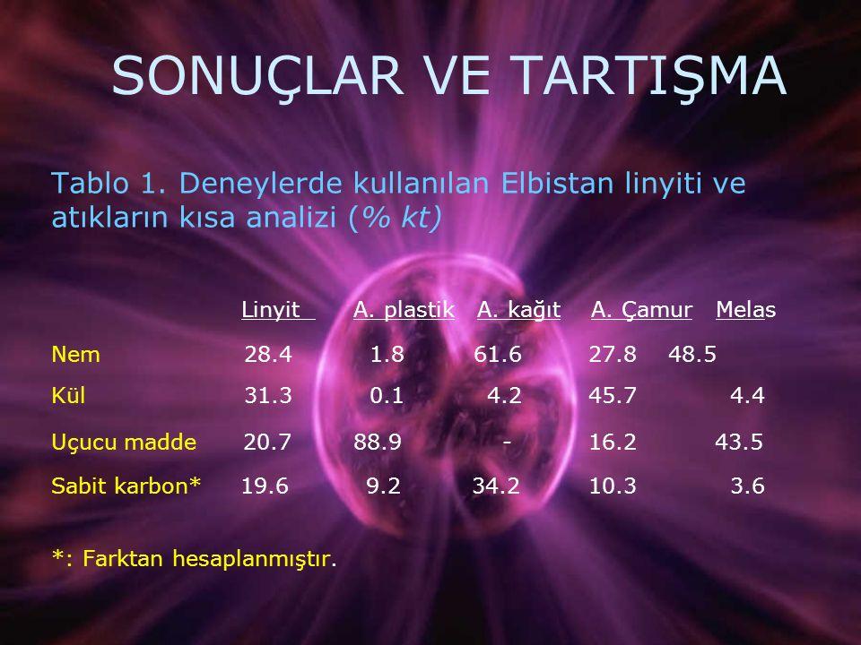 SONUÇLAR VE TARTIŞMA Tablo 1. Deneylerde kullanılan Elbistan linyiti ve atıkların kısa analizi (% kt) Linyit A. plastik A. kağıt A. Çamur Melas Nem 28