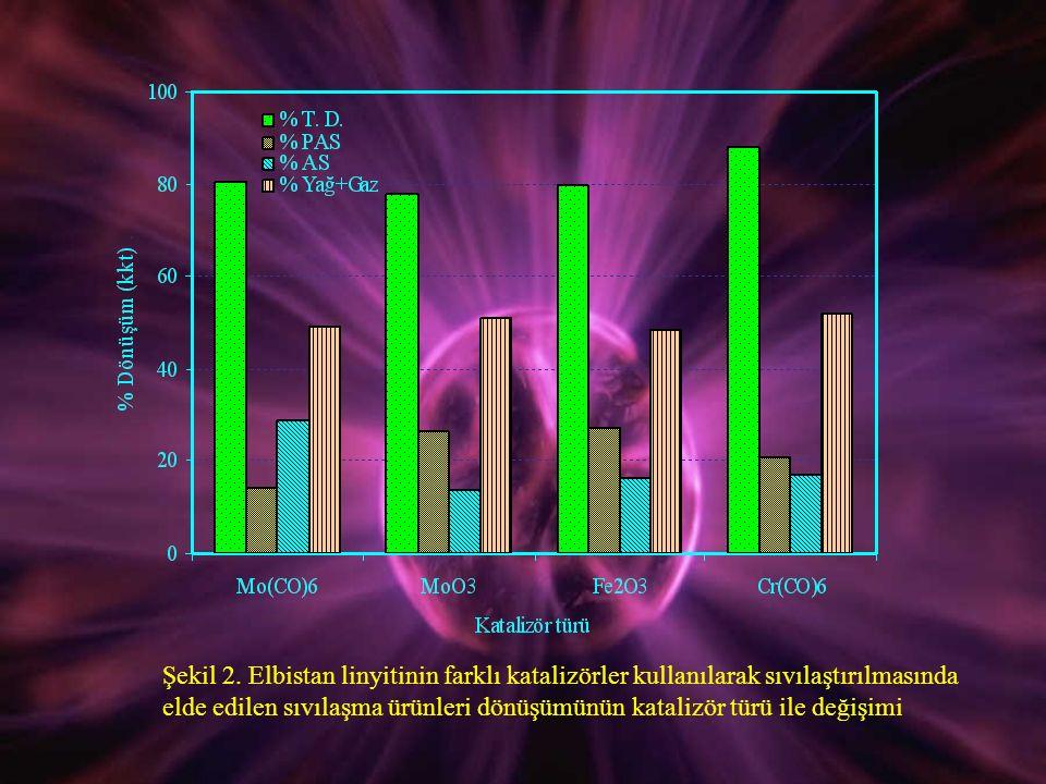 Şekil 2. Elbistan linyitinin farklı katalizörler kullanılarak sıvılaştırılmasında elde edilen sıvılaşma ürünleri dönüşümünün katalizör türü ile değişi