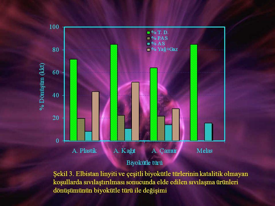 Şekil 3. Elbistan linyiti ve çeşitli biyokütle türlerinin katalitik olmayan koşullarda sıvılaştırılması sonucunda elde edilen sıvılaşma ürünleri dönüş