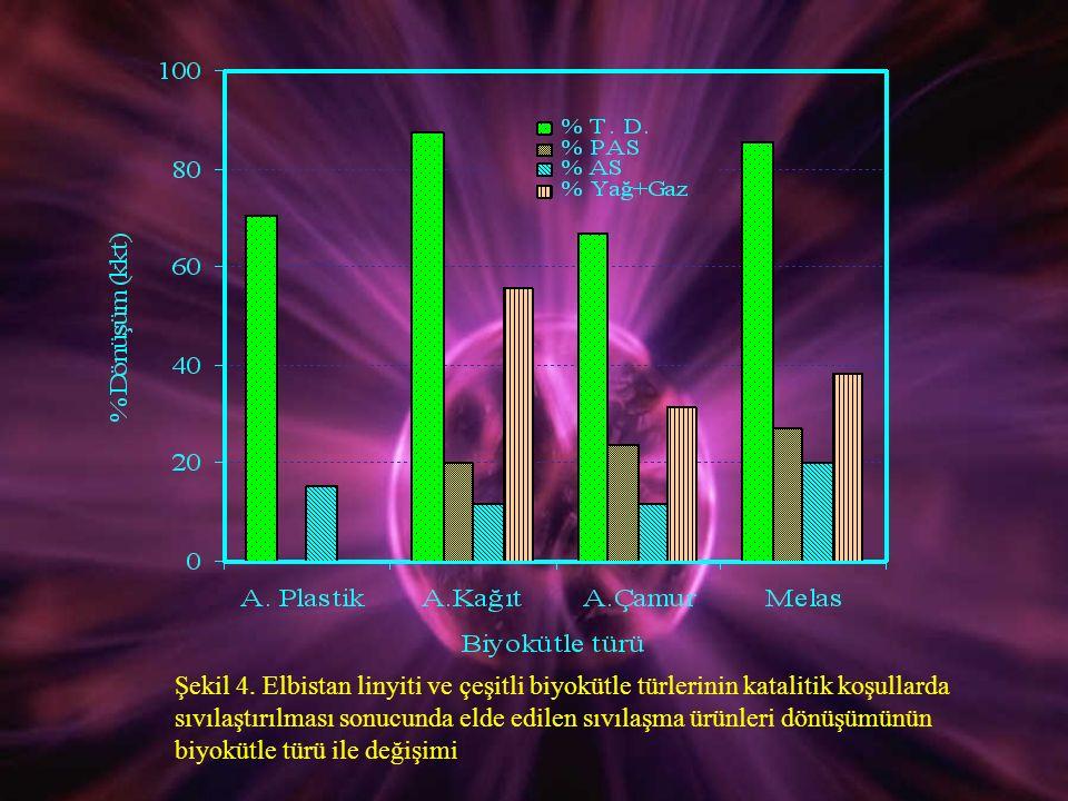 Şekil 4. Elbistan linyiti ve çeşitli biyokütle türlerinin katalitik koşullarda sıvılaştırılması sonucunda elde edilen sıvılaşma ürünleri dönüşümünün b