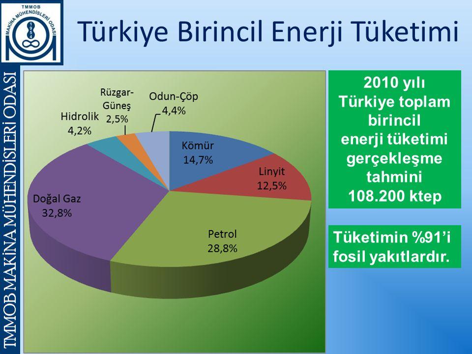 Türkiye Birincil Enerji Tüketimi 2010 yılı Türkiye toplam birincil enerji tüketimi gerçekleşme tahmini 108.200 ktep Tüketimin %91'i fosil yakıtlardır.