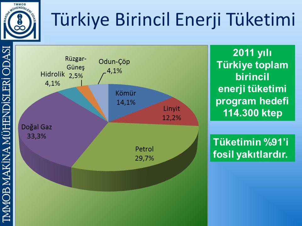 Türkiye Birincil Enerji Tüketimi 2011 yılı Türkiye toplam birincil enerji tüketimi program hedefi 114.300 ktep Tüketimin %91'i fosil yakıtlardır.