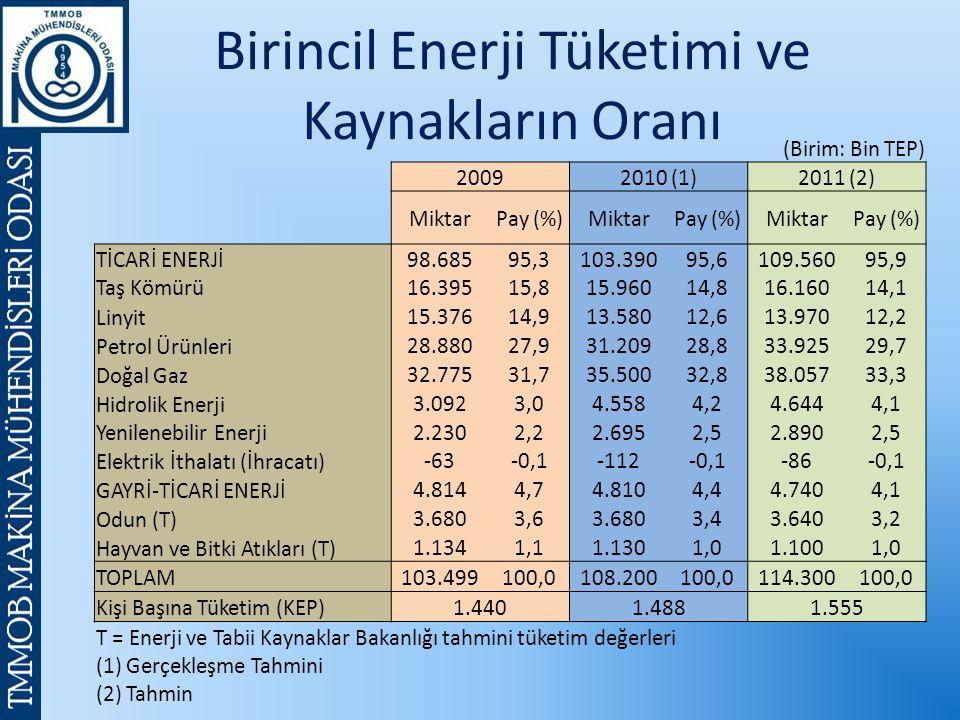 Birincil Enerji Tüketimi ve Kaynakların Oranı (Birim: Bin TEP) 20092010 (1)2011 (2) MiktarPay (%)MiktarPay (%)MiktarPay (%) TİCARİ ENERJİ98.68595,3103.39095,6109.56095,9 Taş Kömürü16.39515,815.96014,816.16014,1 Linyit 15.37614,913.58012,613.97012,2 Petrol Ürünleri 28.88027,931.20928,833.92529,7 Doğal Gaz 32.77531,735.50032,838.05733,3 Hidrolik Enerji 3.0923,04.5584,24.6444,1 Yenilenebilir Enerji 2.2302,22.6952,52.8902,5 Elektrik İthalatı (İhracatı) -63-0,1-112-0,1-86-0,1 GAYRİ-TİCARİ ENERJİ 4.8144,74.8104,44.7404,1 Odun (T) 3.6803,63.6803,43.6403,2 Hayvan ve Bitki Atıkları (T) 1.1341,11.1301,01.1001,0 TOPLAM 103.499100,0108.200100,0114.300100,0 Kişi Başına Tüketim (KEP) 1.4401.4881.555 T = Enerji ve Tabii Kaynaklar Bakanlığı tahmini tüketim değerleri (1) Gerçekleşme Tahmini (2) Tahmin