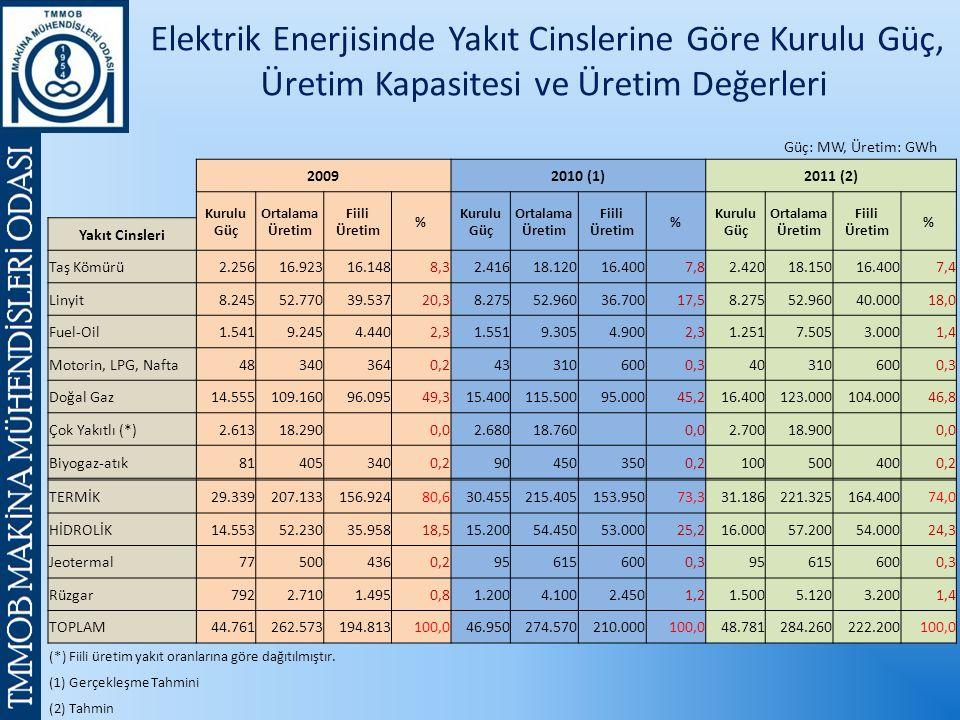 Elektrik Enerjisinde Yakıt Cinslerine Göre Kurulu Güç, Üretim Kapasitesi ve Üretim Değerleri Güç: MW, Üretim: GWh 20092010 (1)2011 (2) Kurulu Güç Ortalama Üretim Fiili Üretim % Kurulu Güç Ortalama Üretim Fiili Üretim % Kurulu Güç Ortalama Üretim Fiili Üretim % Yakıt Cinsleri Taş Kömürü2.25616.92316.1488,32.41618.12016.4007,82.42018.15016.4007,4 Linyit8.24552.77039.53720,38.27552.96036.70017,58.27552.96040.00018,0 Fuel-Oil1.5419.2454.4402,31.5519.3054.9002,31.2517.5053.0001,4 Motorin, LPG, Nafta483403640,2433106000,3403106000,3 Doğal Gaz14.555109.16096.09549,315.400115.50095.00045,216.400123.000104.00046,8 Çok Yakıtlı (*)2.61318.290 0,02.68018.760 0,02.70018.900 0,0 Biyogaz-atık814053400,2904503500,21005004000,2 TERMİK29.339207.133156.92480,630.455215.405153.95073,331.186221.325164.40074,0 HİDROLİK14.55352.23035.95818,515.20054.45053.00025,216.00057.20054.00024,3 Jeotermal775004360,2956156000,3956156000,3 Rüzgar7922.7101.4950,81.2004.1002.4501,21.5005.1203.2001,4 TOPLAM44.761262.573194.813100,046.950274.570210.000100,048.781284.260222.200100,0 (*) Fiili üretim yakıt oranlarına göre dağıtılmıştır.