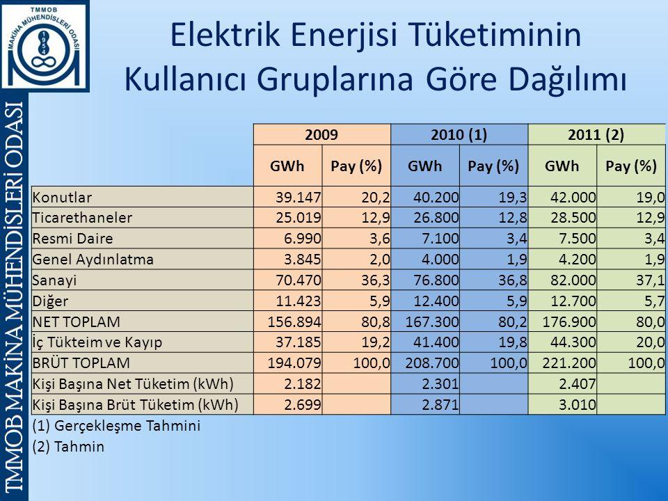 Elektrik Enerjisi Tüketiminin Kullanıcı Gruplarına Göre Dağılımı 20092010 (1)2011 (2) GWhPay (%)GWhPay (%)GWhPay (%) Konutlar39.14720,240.20019,342.00019,0 Ticarethaneler25.01912,926.80012,828.50012,9 Resmi Daire6.9903,67.1003,47.5003,4 Genel Aydınlatma3.8452,04.0001,94.2001,9 Sanayi70.47036,376.80036,882.00037,1 Diğer11.4235,912.4005,912.7005,7 NET TOPLAM156.89480,8167.30080,2176.90080,0 İç Tükteim ve Kayıp37.18519,241.40019,844.30020,0 BRÜT TOPLAM194.079100,0208.700100,0221.200100,0 Kişi Başına Net Tüketim (kWh)2.182 2.301 2.407 Kişi Başına Brüt Tüketim (kWh)2.699 2.871 3.010 (1) Gerçekleşme Tahmini (2) Tahmin