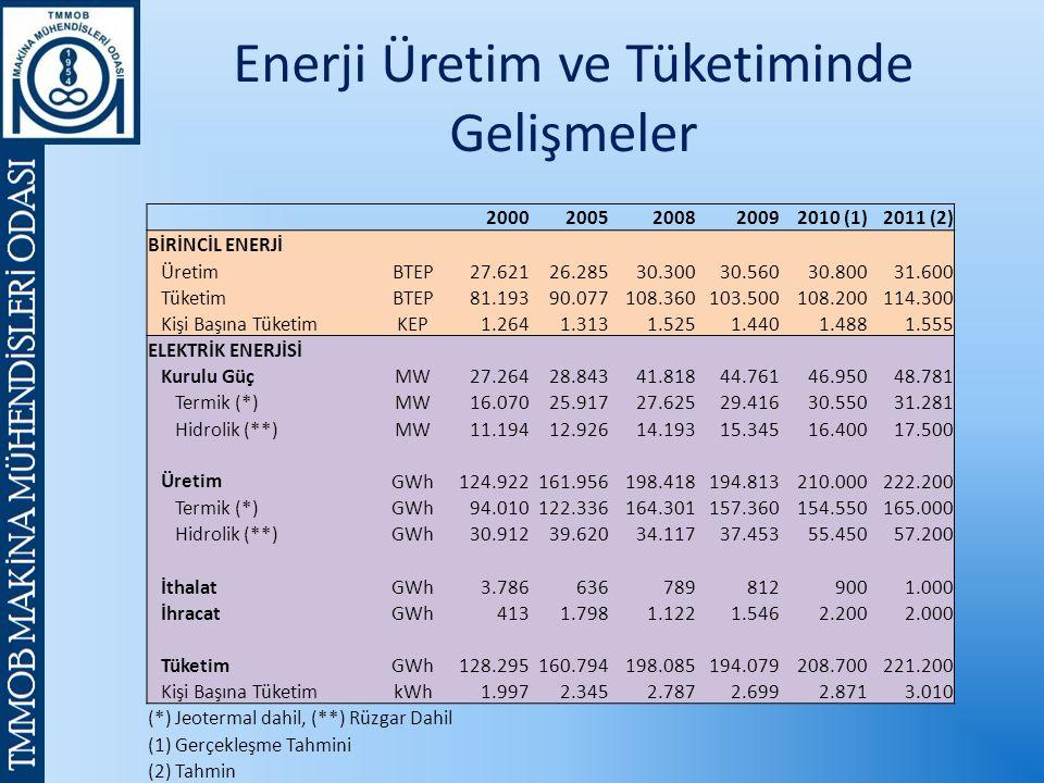 Enerji Üretim ve Tüketiminde Gelişmeler 20002005200820092010 (1)2011 (2) BİRİNCİL ENERJİ ÜretimBTEP27.62126.28530.30030.56030.80031.600 TüketimBTEP81.19390.077108.360103.500108.200114.300 Kişi Başına TüketimKEP1.2641.3131.5251.4401.4881.555 ELEKTRİK ENERJİSİ Kurulu Güç MW27.26428.84341.81844.76146.95048.781 Termik (*)MW16.07025.91727.62529.41630.55031.281 Hidrolik (**)MW11.19412.92614.19315.34516.40017.500 Üretim GWh124.922161.956198.418194.813210.000222.200 Termik (*)GWh94.010122.336164.301157.360154.550165.000 Hidrolik (**)GWh30.91239.62034.11737.45355.45057.200 İthalatGWh3.7866367898129001.000 İhracatGWh4131.7981.1221.5462.2002.000 TüketimGWh128.295160.794198.085194.079208.700221.200 Kişi Başına TüketimkWh1.9972.3452.7872.6992.8713.010 (*) Jeotermal dahil, (**) Rüzgar Dahil (1) Gerçekleşme Tahmini (2) Tahmin