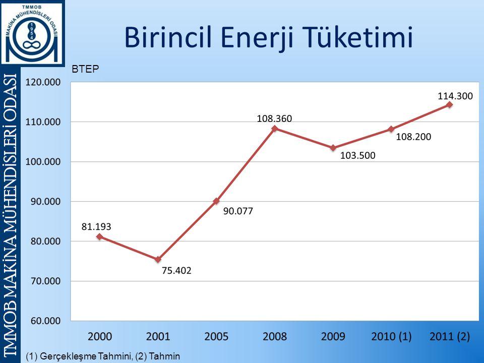 (1) Gerçekleşme Tahmini, (2) Tahmin BTEP Birincil Enerji Tüketimi