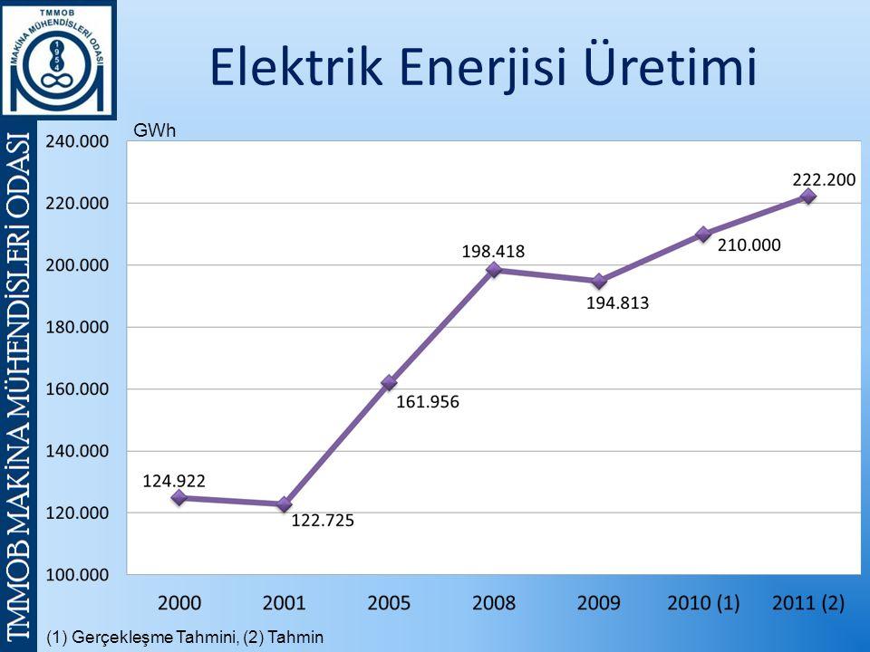 (1) Gerçekleşme Tahmini, (2) Tahmin GWh Elektrik Enerjisi Üretimi